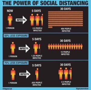 social distancing diagram